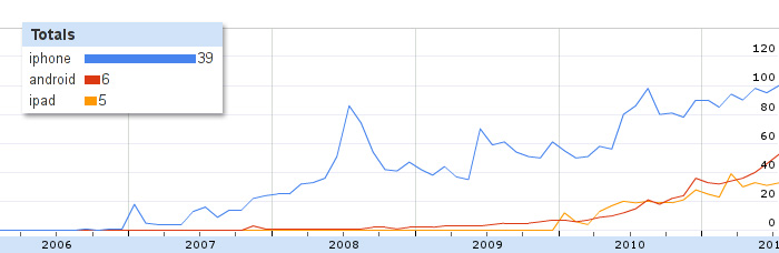 Drupal - iPhone and Android trends