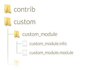 Moduli per Drupal su misura
